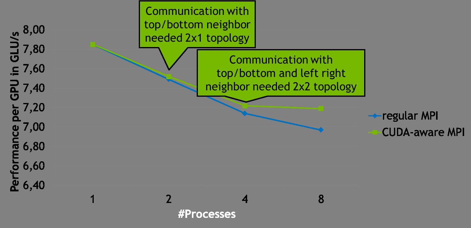 Benchmarking CUDA-Aware MPI | NVIDIA Developer Blog