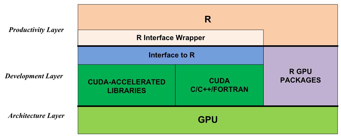 R and GPUs Workshop