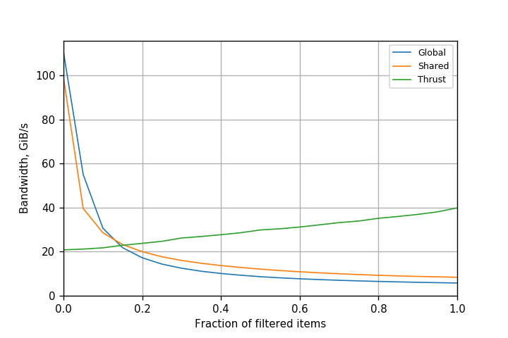 Figure 2. Performance of filtering with shared memory atomics on Kepler K80 GPU (CUDA 8.0.61).
