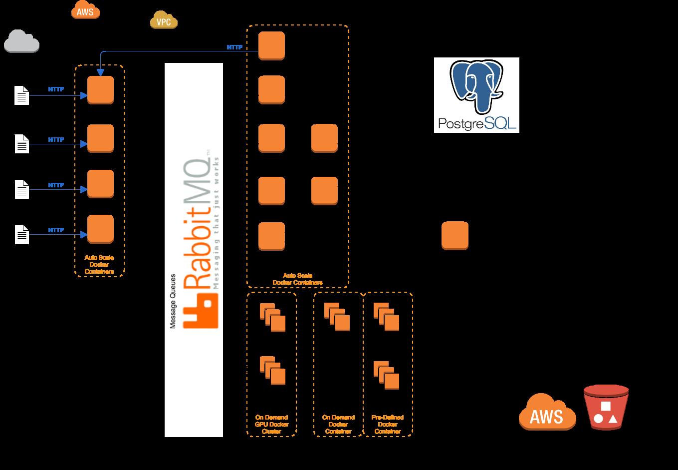 Labellio: Scalable Cloud Architecture for Efficient Multi-GPU Deep ...