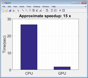 Figure 4: The CPU and GPU time required to extract features from 1128 images.