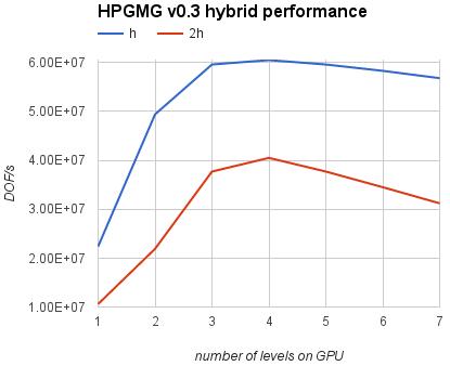 hpgmg_hybrid4