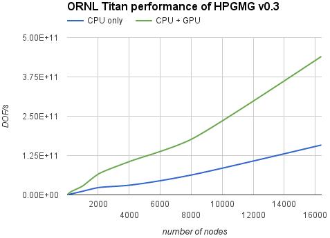 hpgmg_ornl_titan