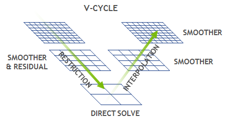 hpgmg_v_cycle
