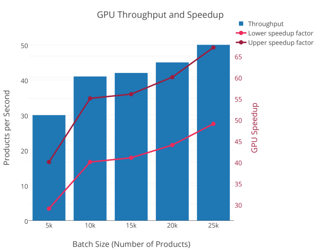 Figure 2: This plot shows the number of insurance products that can be priced per second in relation to the batch size. The larger the batch size, the more products can be priced in parallel, resulting in higher throughput and better speedup.