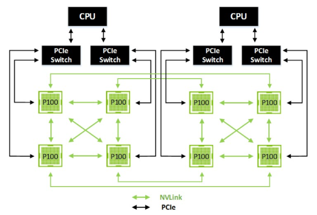 Eight GPU hybrid cube mesh architecture with NVLink.