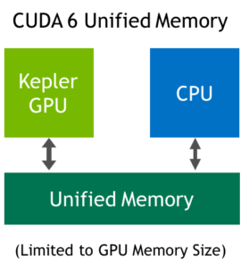 CUDA 6 Unified Memory with a Kepler GPU.