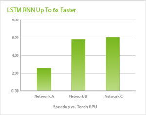 Figure 1: cuDNN 5 + Torch speedup vs. Torch GPU implementation, M40, Intel® Xeon® Processor E5-2698 Network A: RNN size 2560, Wordvec size 2560, num layers 1, Seq length 200, max epochs 1 Network B: RNN size 256, num layers 3, max epochs 50, batch size 64 Network C: RNN size 256, Wordvec size 256, num layers 1, Seq length 1000, max epochs 1