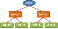 Figure 4: A common PCIe topology for 4 GPUs attached to a single CPU. Red arrows represent PCIe x16 connections.