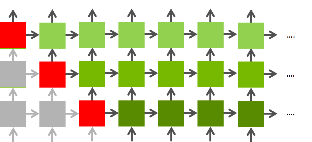 Figure 4: As dependencies are resolved a wavefront of operations moves through the network.