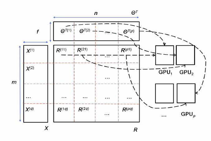 Figure 3. Parallelism on multiple GPUs. ΘT is partitioned evenly and vertically, and stored on p GPUs (p=4 in the figure). X is partitioned evenly and horizontally, and solved in batches, achieving model parallelism. Each X batch is solved in parallel on p GPUs, each with ΘT 's partition on it, achieving data parallelism.