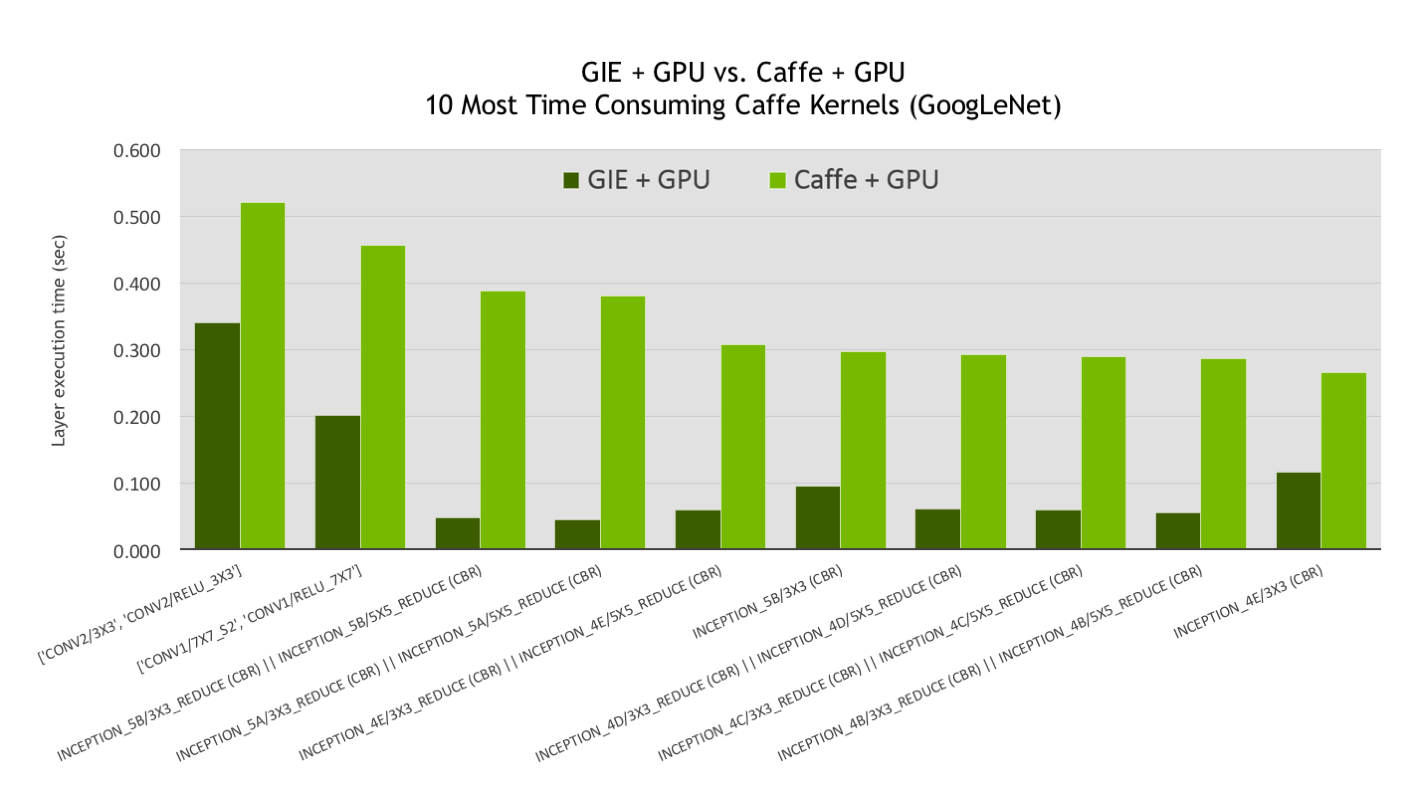 Figure 6. GIE + GPU vs. Caffe + GPU GoogLeNet layer execution time (lower is better).