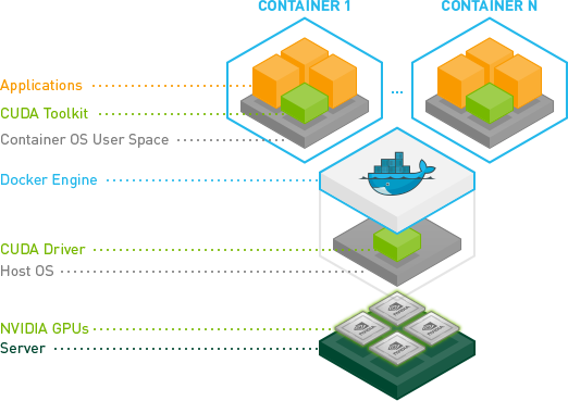 Figure 1: Docker containers encapsulate applications' dependencies to provide reproducible and reliable execution. The NVIDIA Docker plugin enables deployment of GPU-accelerated applications across any Linux GPU server with NVIDIA Docker support.