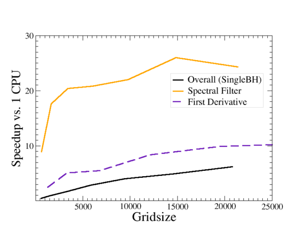 "Figure 4: Speedup of GPU-accelerated vs single-CPU version of two ""hotspot"" modules of SpEC (purple and goldenrod) using the matrix-multiplication approach described above. The black line shows the speedup of the entire code simulating an isolated black hole.In the accelerated version used here, this speedup is limited by kernel launch time of small operations (see below). The comparison to a single CPU is appropriate in our case, since due to scaling constraints and low-level design choices in the code SpEC would replace each single CPU core with an entire GPU. This and all subsequent benchmarks compare a single NVIDIA Tesla M2090 GPU with one core of an Intel Xeon (Sandybridge) E5-2520 2.0GHz CPU."