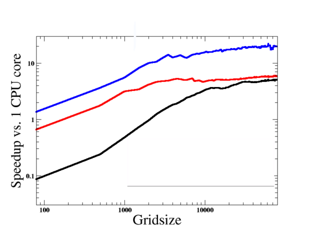 Figure 6: Speedup vs 1 CPU core of the operation (1) using Black: automatic porting of individual arrays; Red: TenFor porting, sending pointers to the tensor components to the GPU at each kernel launch time; Blue: TenFor porting, sending pointers to the tensor components once at construction (currently implemented).