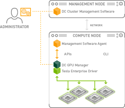Figure 2: DCGM Deployment Architecture
