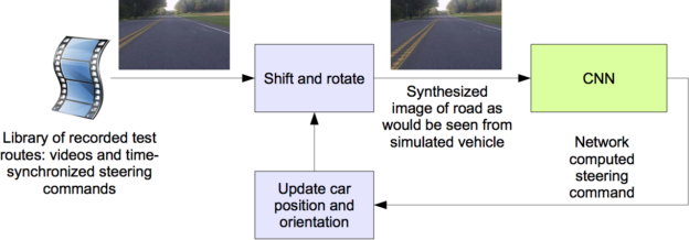 End-to-End Deep Learning for Self-Driving Cars