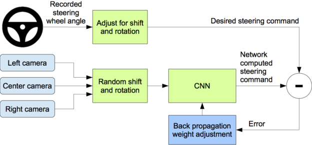 Figure 2: Training the neural network.
