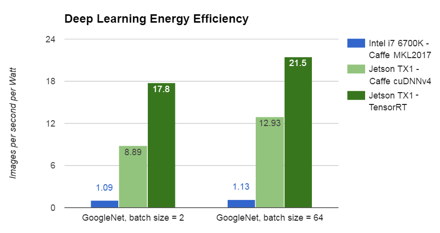 Figure 3: Jetson TX1 is up to 20 times more power efficient at deep learning inference than a CPU.