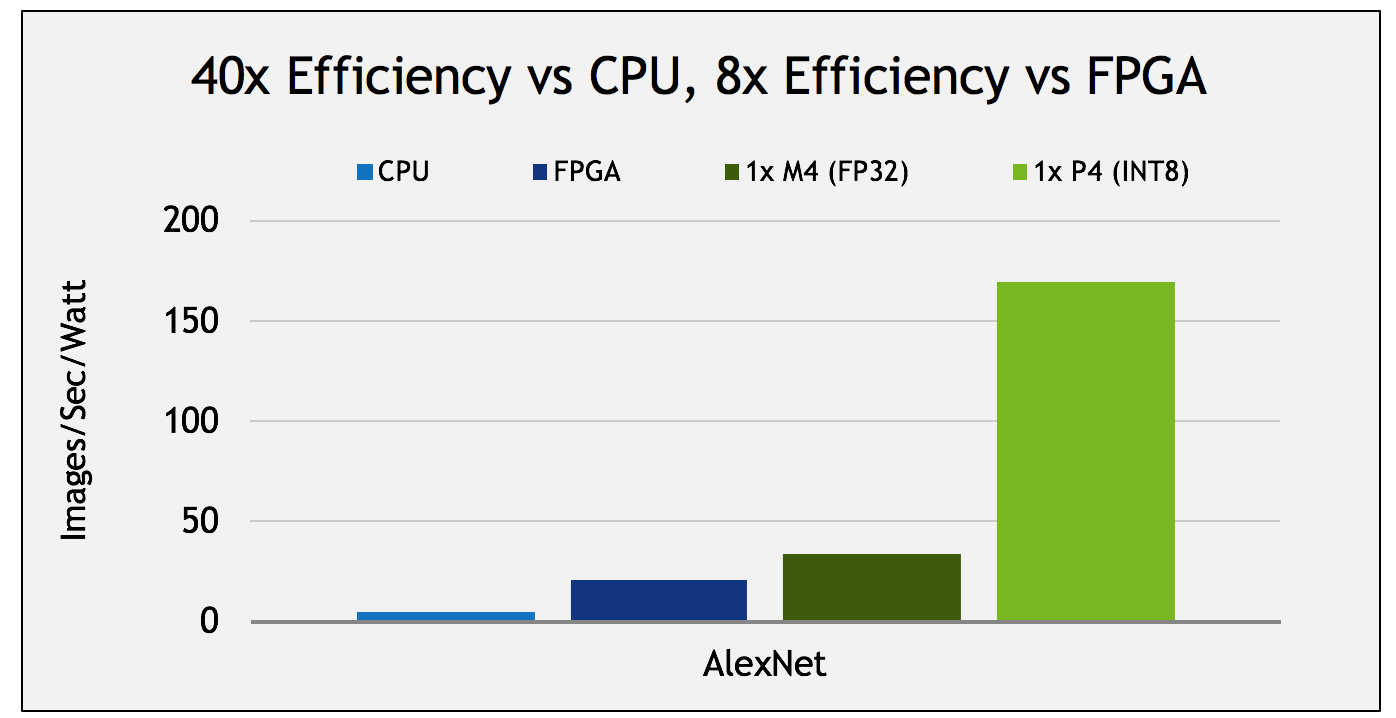 Tesla P4 Inference Efficiency: 40x more efficient than CPU.