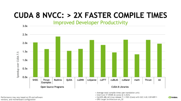 Figure 9: The NVCC compiler 8.0 has improved compilation times significantly.