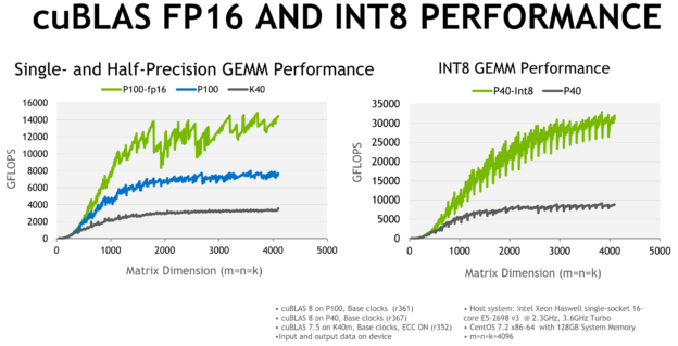 The cuBLAS Library included with CUDA 8 provides high-performance GEMM routines for INT8, FP16, FP32, and FP64 data.