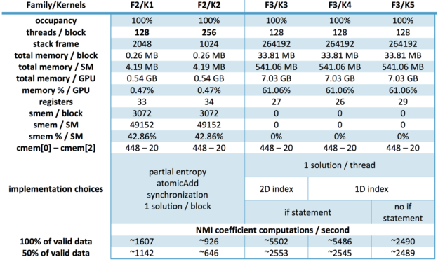 Figure 2: Shown here are some performance metrics for the second and third kernel families. Note that while the second family did fully occupy all available GPU threads, the third family did so while also taking full advantage of available global memory and without relying heavily on the streaming multiprocessors, leaving us some room for additional improvements. Extra time was also gained by adding an if statement to take into account only valid data in the images.