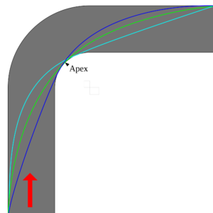 Figure 2: Different racing lines around a corner. Each racing line will has different distances, possible speeds and force exerted on the tires. A value function optimizing for lap time will optimize this problem to find state transitions which minimize the total time spent in the turn. Image source