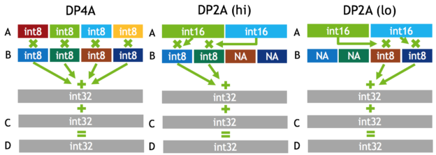 Figure 2: New DP4A and DP2A instructions in Tesla P4 and P40 GPUs provide fast 2- and 4-way 8-bit/16-bit integer vector dot products with 32-bit integer accumulation.