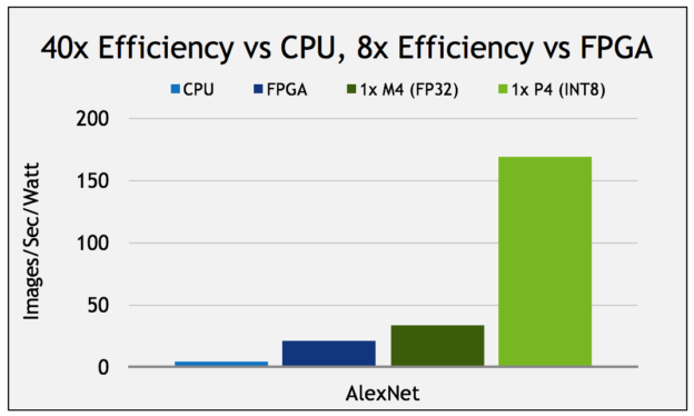 Figure 3: Using INT8 computation on the Tesla P4 for deep learning inference provides a very large improvement in power efficiency for image recognition using AlexNet and other deep neural networks, when compared to FP32 on previous generation Tesla M4 GPUs. Efficiency of this computation on Tesla P4 is up to 8x more efficient than an Arria10 FPGA, and up to 40x more efficient than an Intel Xeon CPU. (AlexNet, batch size = 128, CPU: Intel E5-2690v4 using Intel MKL 2017, FPGA is Arria10-115. 1x M4/P4 in node, P4 board power at 56W, P4 GPU power at 36W, M4 board power at 57W, M4 GPU power at 39W, Perf/W chart using GPU power.)