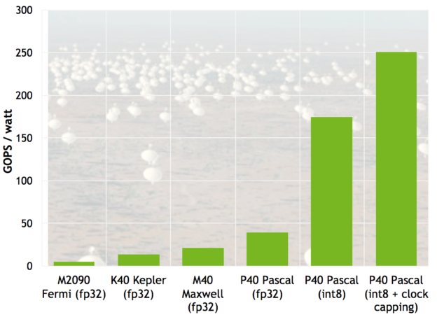 Figure 4: INT8 vector dot products (DP4A) improve the efficiency of radio astronomy cross-correlation by a large factor compared to FP32 computation.