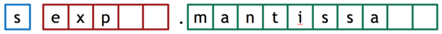 Figure 1: 16-bit half-precision floating point (FP16) representation: 1 sign bit, 5 exponent bits, and 10 mantissa bits.