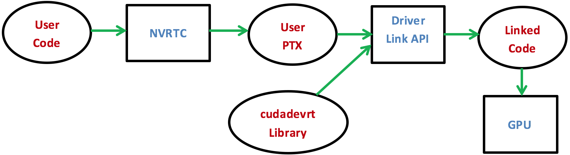 Figure 3: The compilation flow when using CUDA Runtime Compilation with Dynamic Parallelism.