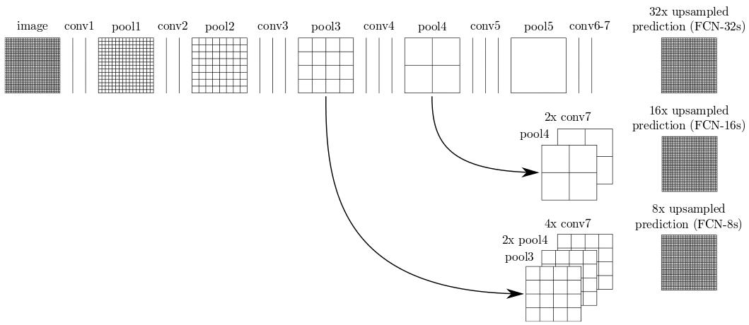 Figure 15: Illustration of FCN-8s skip connections - source: FCN paper.