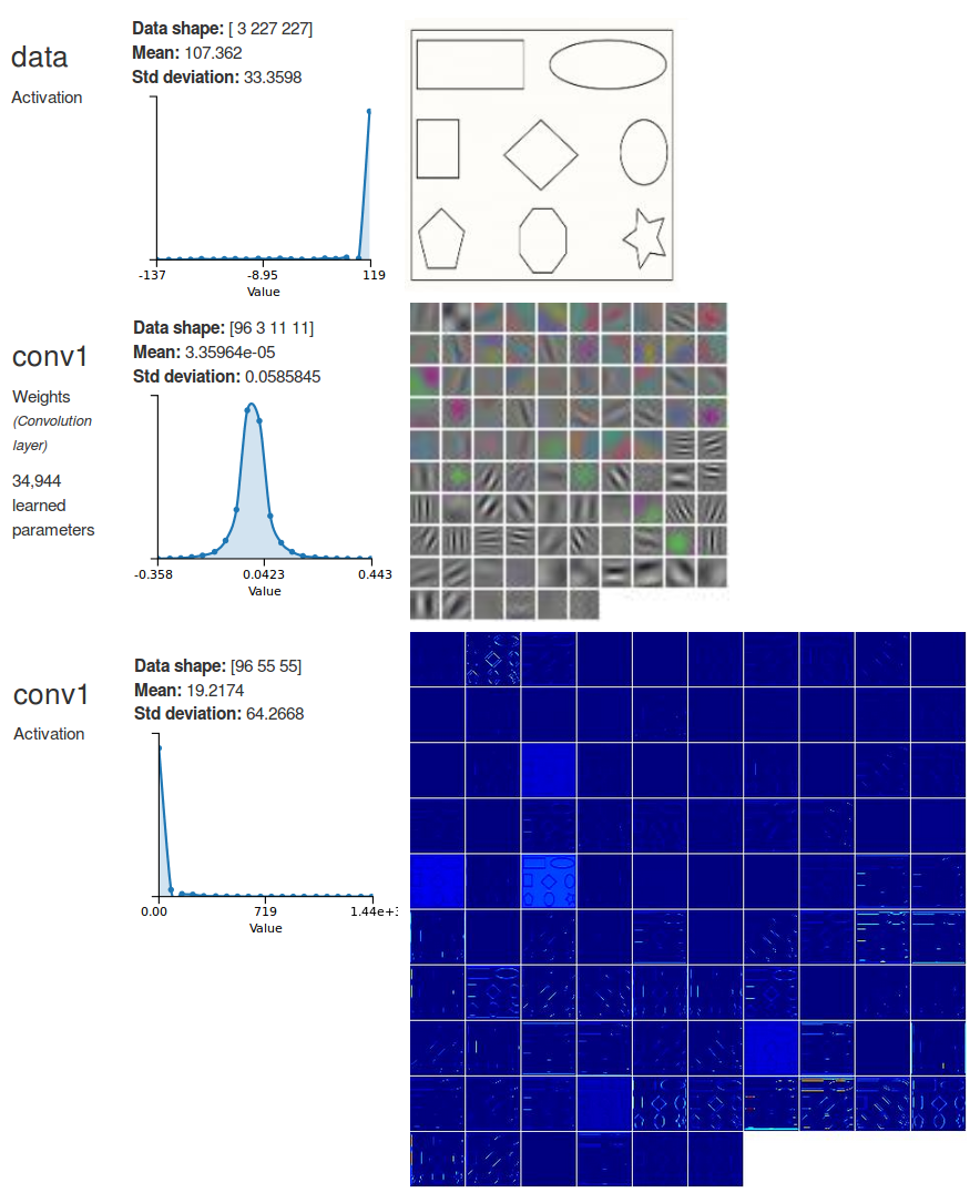 Figure 6:Alexnet conv1 layer, as represented in DIGITS. From top to bottom: data layer (input); visualization of the filters conv1; activations (output) of conv1.
