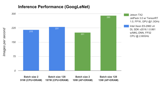 Figure 3: Performance of GoogLeNet network architecture profiled on NVIDIA Jetson TX2 and Intel Xeon E5-2960 v4.