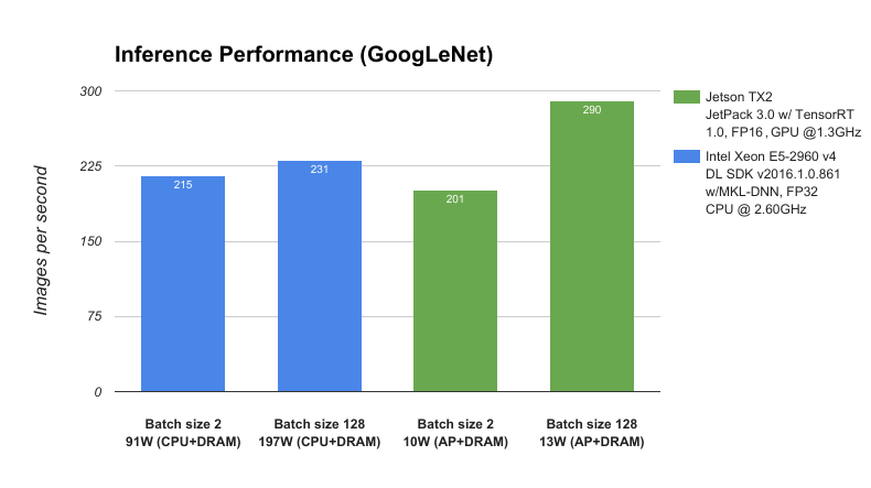 Nvidia jetson tx2 delivers twice the intelligence to the edge figure 3 performance of googlenet network architecture profiled on nvidia jetson tx2 and intel xeon ccuart Choice Image