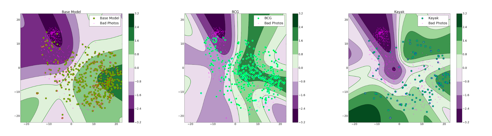 Figure 6: The contour plot of ranking scores in t-SNE space. The green regions indicate areas where a photograph is given a high rank and purple region indicate regions where a photo is given a low rank.