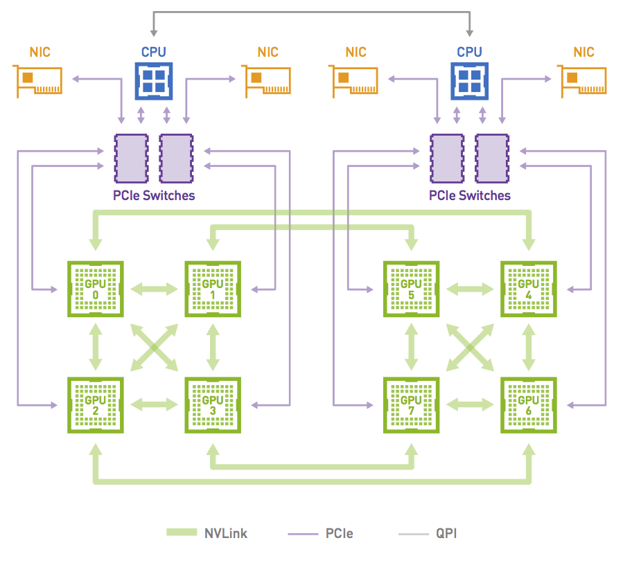 Figure 4: DGX-1 uses an 8-GPU hybrid cube-mesh interconnection network topology. The corners of the mesh-connected faces of the cube are connected to the PCIe tree network, which also connects to the CPUs and NICs.