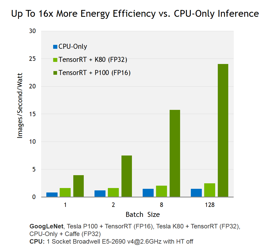 Deploying deep neural networks with nvidia tensorrt figure 1 nvidia tensor rt provides 16x higher energy efficiency for neural network inference with ccuart Choice Image