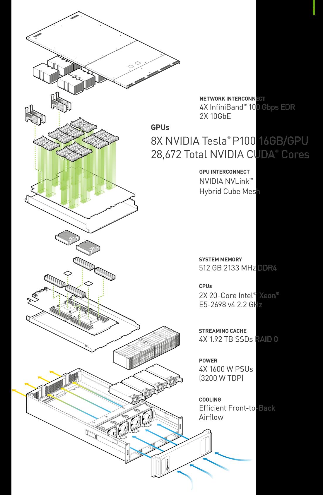 Figure 2: DGX-1 system components.