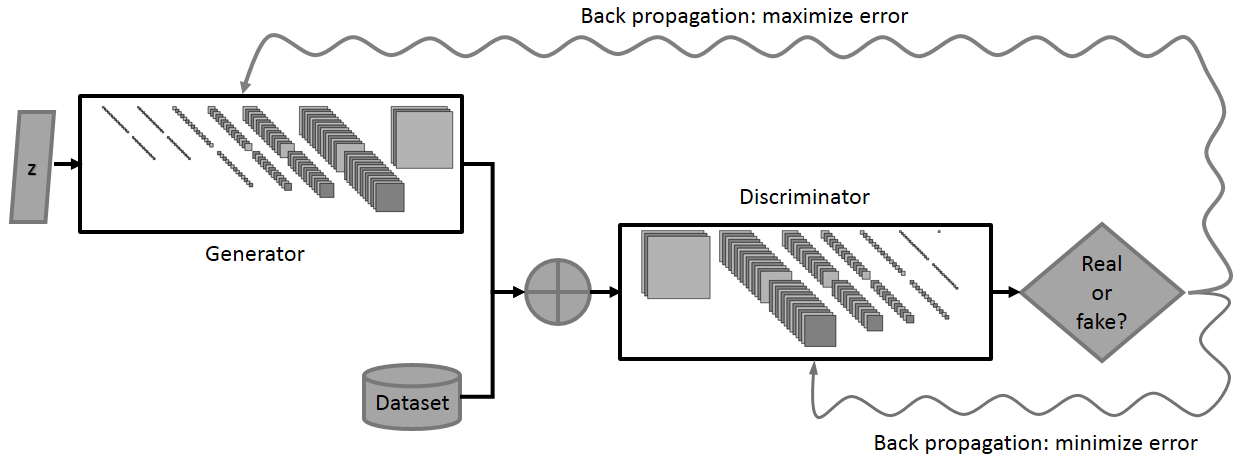 Figure 2: Illustration of the Generative Adversarial Networks framework: D (Discriminator) is alternately presented with images from G (Generator) and from the dataset. D is asked to distinguish between the two sources. The problem is formulated as a minimax game: D is trying to minimize the number of errors it makes. G is trying to maximize the number of errors D makes on generated samples. The curvy arrows represent the back propagation of gradients into the target set of parameters.
