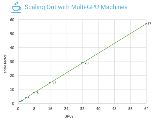 Figure 1: Caffe2 achieves close to linear scaling with Resnet-50 model training on up to 64 NVIDIA Tesla P100 GPU accelerators (57x speedup on 64 GPUs vs. 1 GPU).