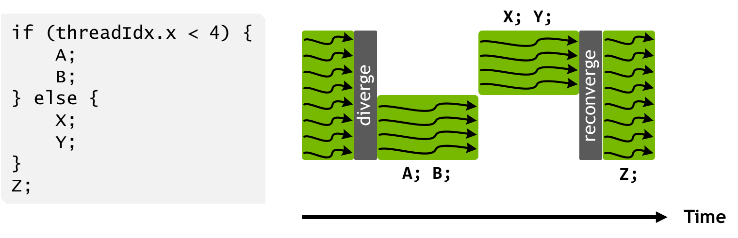 Figure 11: Thread scheduling under the SIMT warp execution model of Pascal and earlier NVIDIA GPUs. Capital letters represent statements in the program pseudocode. Divergent branches within a warp are serialized so that all statements in one side of the branch are executed together to completion before any statements in the other side are executed. After the else statement, the threads of the warp will typically reconverge.