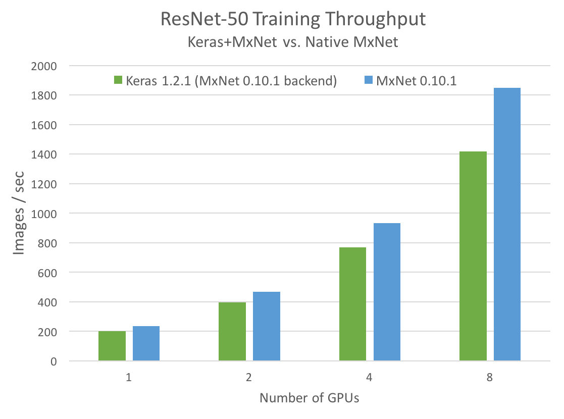 Scaling Keras Model Training to Multiple GPUs | NVIDIA Developer Blog
