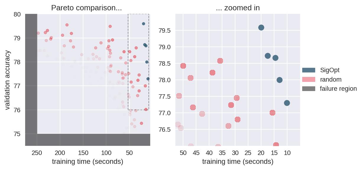 Figure 7: Random search's Pareto-efficient confidence region as compared to SigOpt's results.