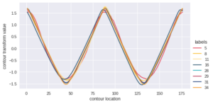 Figure 3. Visualization of sequential data extracted from contour analysis of diatoms. These plots represent a few classes to illustrate the nuanced differences among them.