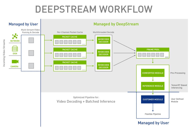 Figure 2. The DeepStream pipeline.