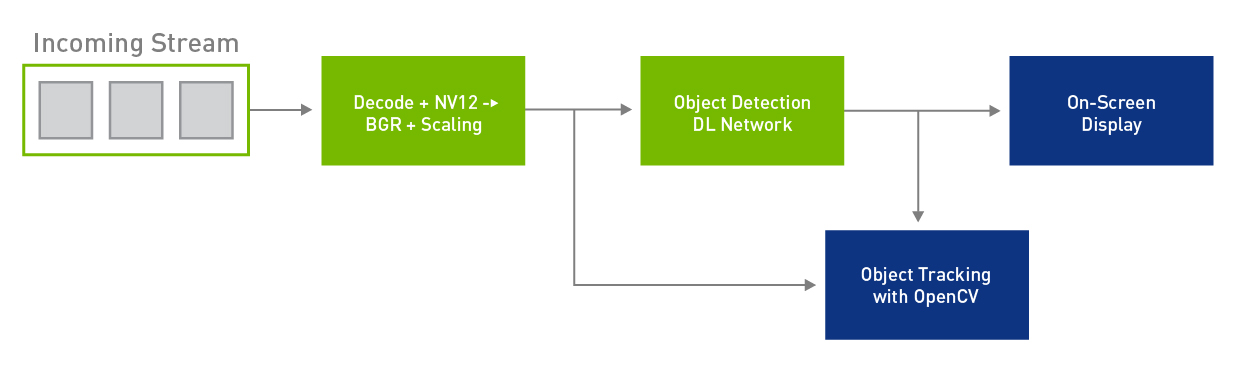Figure 3: Custom module integration.