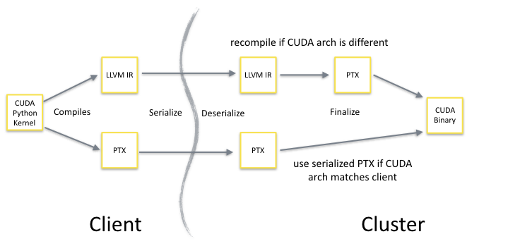 Figure 2. How Numba transmits GPU functions across a network to cluster workers.